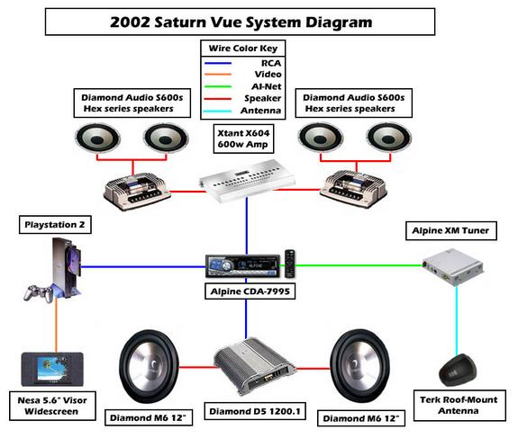 3365350025_large saturn vue stereo wiring diagram saturn wiring diagrams for diy  at highcare.asia