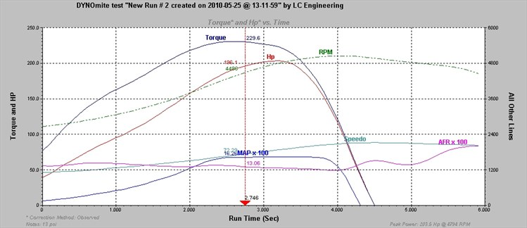 Post your 22RE/22RTE/22RE-turbo dyno runs here